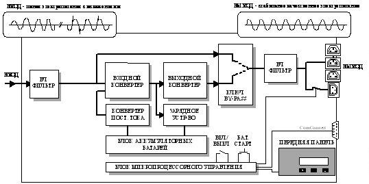 Рис. 0-8 Функциональная схема