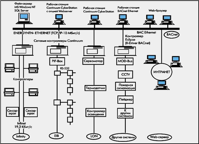 комплексной системы