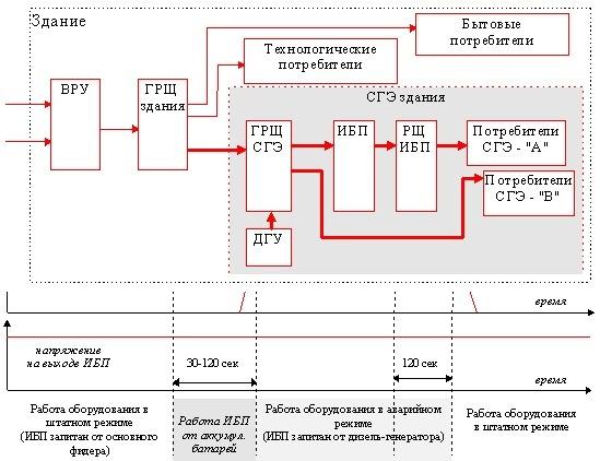 Рис. 0-5 Функциональная схема