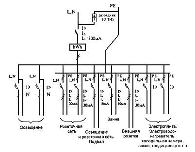 Рис. 2. Пример схемы электроснабжения коттеджа с системой ТN-С-S.  6.5. Для индивидуальных домов УЗО с номинальным...